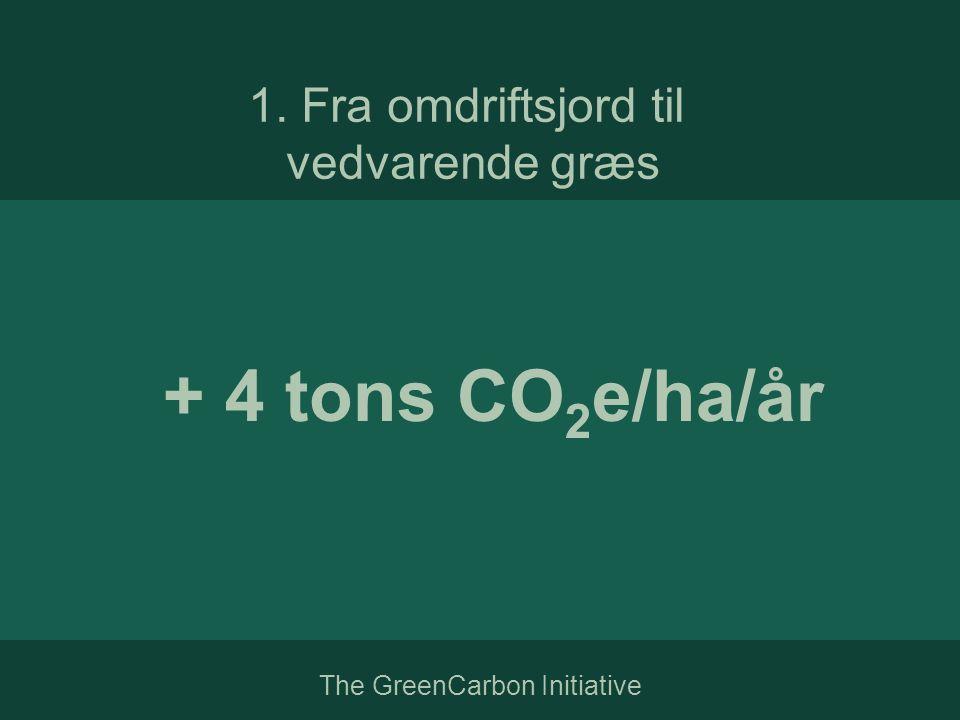 + 4 tons CO 2 e/ha/år 1. Fra omdriftsjord til vedvarende græs