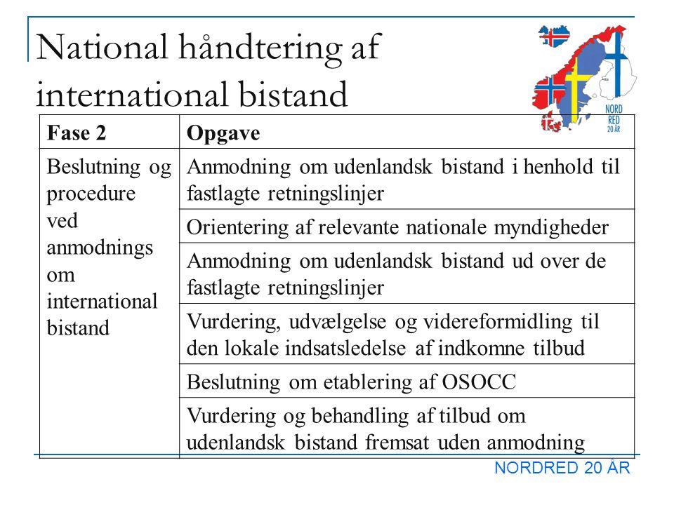 NORDRED 20 ÅR National håndtering af international bistand Fase 2Opgave Beslutning og procedure ved anmodnings om international bistand Anmodning om udenlandsk bistand i henhold til fastlagte retningslinjer Orientering af relevante nationale myndigheder Anmodning om udenlandsk bistand ud over de fastlagte retningslinjer Vurdering, udvælgelse og videreformidling til den lokale indsatsledelse af indkomne tilbud Beslutning om etablering af OSOCC Vurdering og behandling af tilbud om udenlandsk bistand fremsat uden anmodning