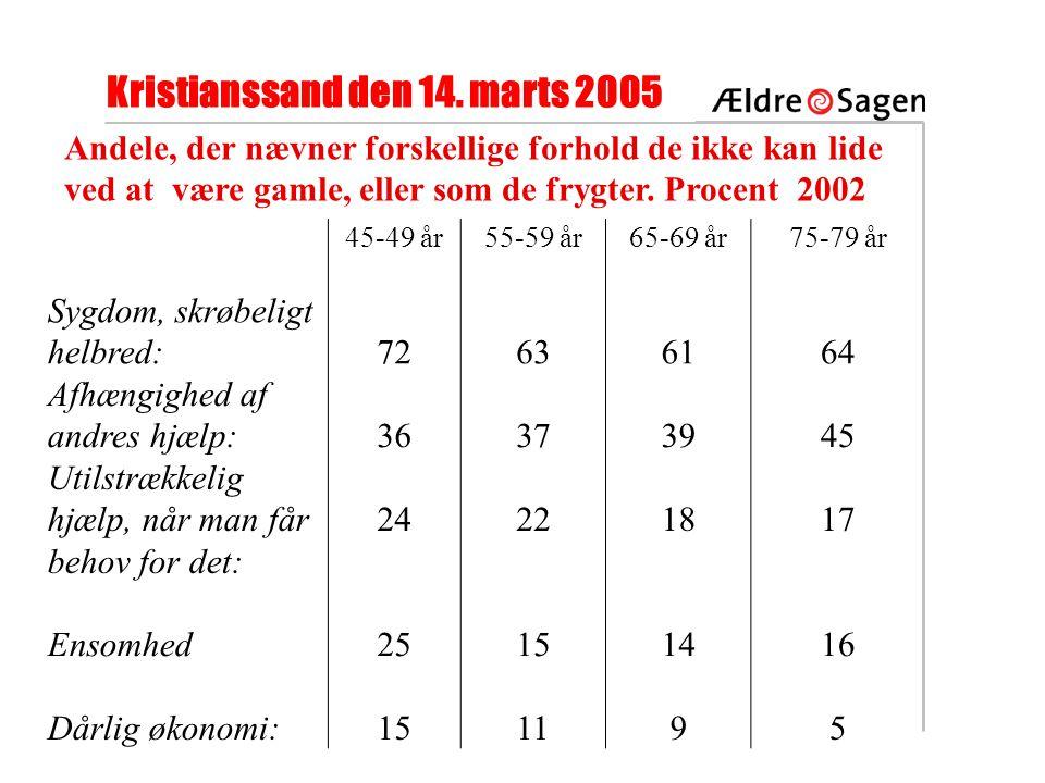Kristianssand den 14.