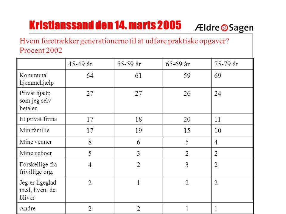 Kristianssand den 14. marts 2005 Hvem foretrækker generationerne til at udføre praktiske opgaver.