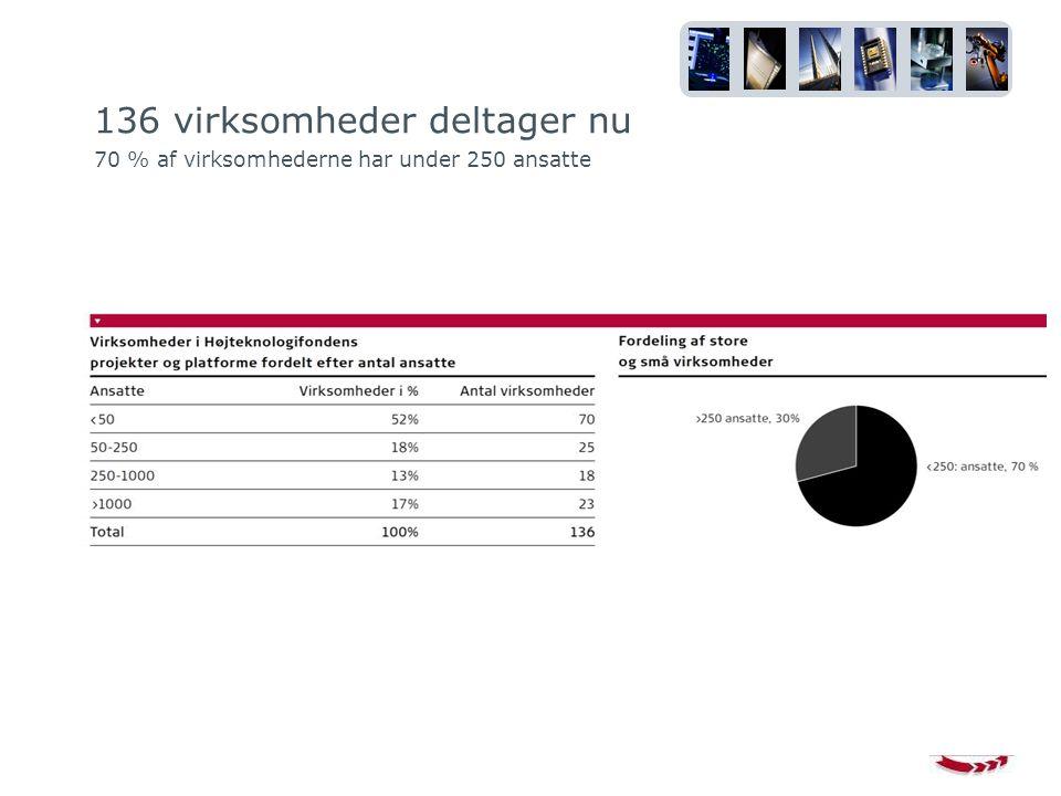 136 virksomheder deltager nu 70 % af virksomhederne har under 250 ansatte