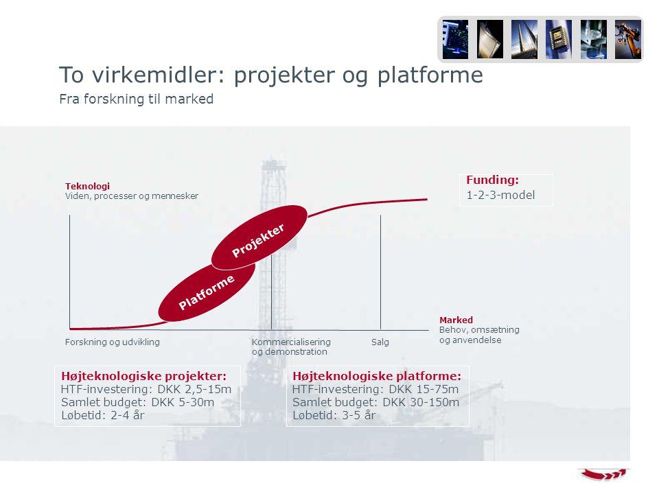 To virkemidler: projekter og platforme Fra forskning til marked Marked Behov, omsætning og anvendelse Forskning og udviklingKommercialisering og demonstration Salg Teknologi Viden, processer og mennesker Platforme Projekter Højteknologiske projekter: HTF-investering: DKK 2,5-15m Samlet budget: DKK 5-30m Løbetid: 2-4 år Højteknologiske platforme: HTF-investering: DKK 15-75m Samlet budget: DKK 30-150m Løbetid: 3-5 år Funding: 1-2-3-model