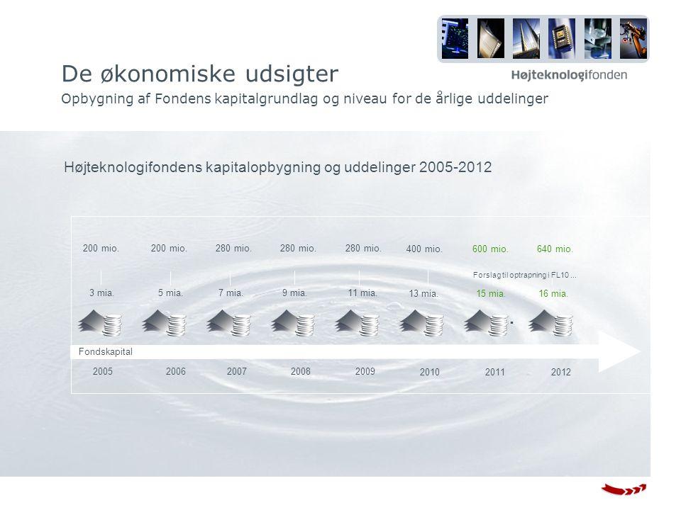 Højteknologifondens kapitalopbygning og uddelinger 2005-2012 De økonomiske udsigter Opbygning af Fondens kapitalgrundlag og niveau for de årlige uddelinger Fondskapital 2005 3 mia.