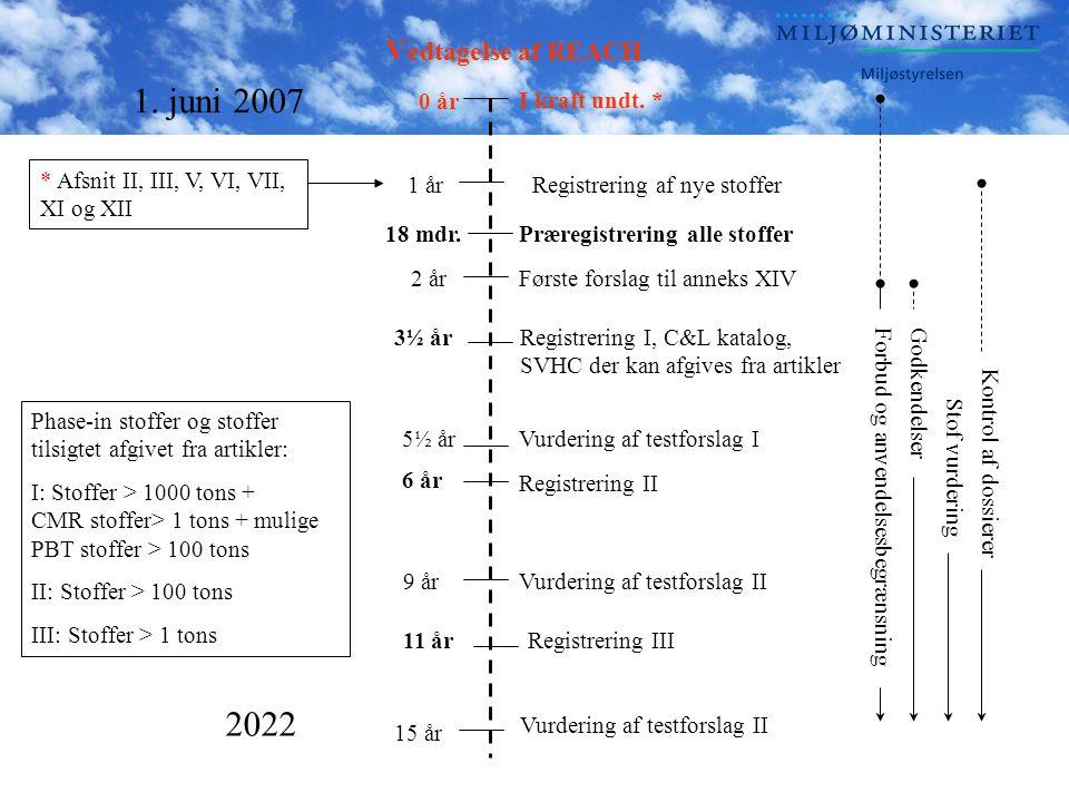 V edtagelse af REACH Registrering I, C&L katalog, SVHC der kan afgives fra artikler Registrering III Vurdering af testforslag I I kraft undt.