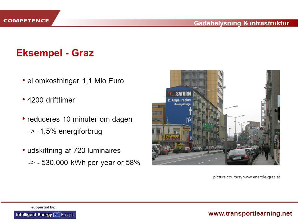 Gadebelysning & infrastruktur www.transportlearning.net Eksempel - Graz • el omkostninger 1,1 Mio Euro • 4200 drifttimer • reduceres 10 minuter om dagen -> -1,5% energiforbrug • udskiftning af 720 luminaires -> - 530.000 kWh per year or 58% picture courtesy www.energie-graz.at