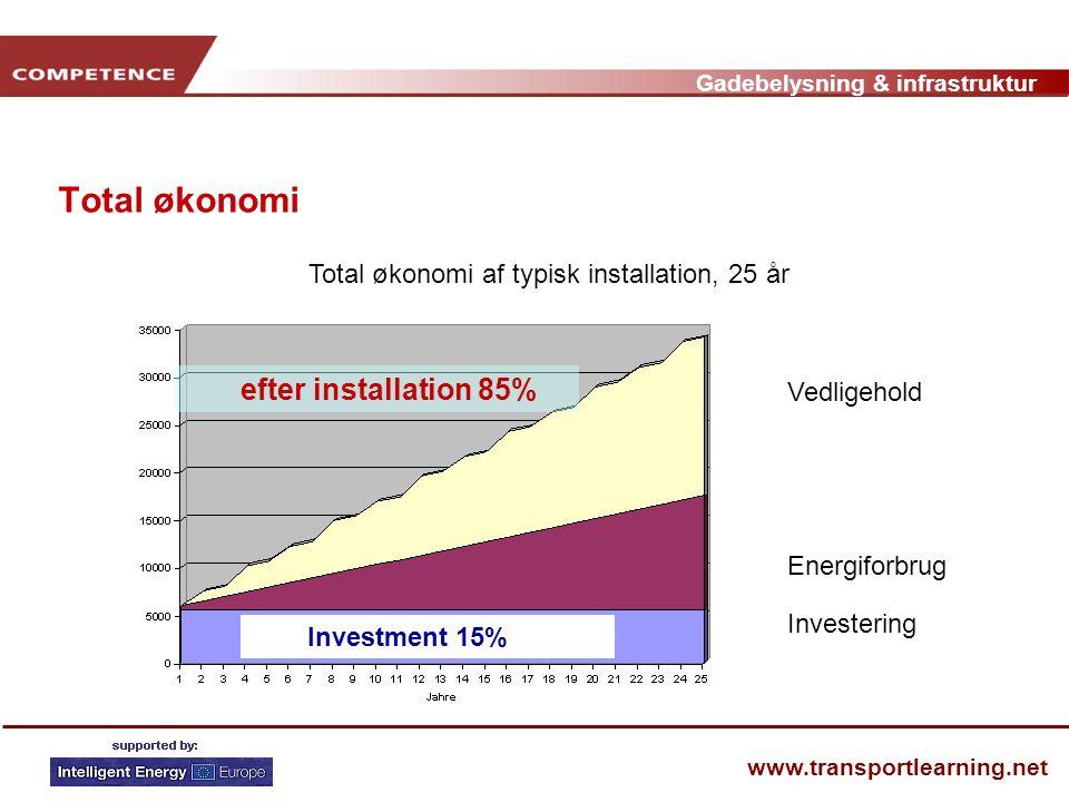 Gadebelysning & infrastruktur www.transportlearning.net Total økonomi Total økonomi af typisk installation, 25 år Investment 15% efter installation 85% Vedligehold Energiforbrug Investering