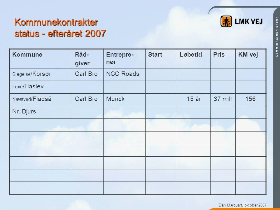 Dan Marquart, oktober 2007 Kommunekontrakter status - efteråret 2007 KommuneRåd- giver Entrepre- nør StartLøbetidPrisKM vej Slagelse /KorsørCarl BroNCC Roads Faxe /Haslev Næstved /FladsåCarl BroMunck15 år37 mill156 Nr.