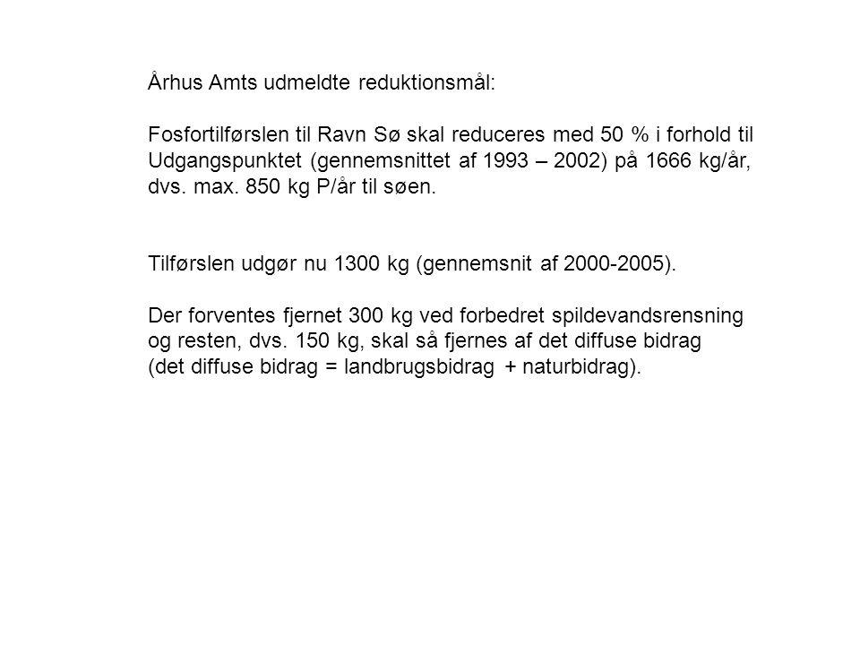 Århus Amts udmeldte reduktionsmål: Fosfortilførslen til Ravn Sø skal reduceres med 50 % i forhold til Udgangspunktet (gennemsnittet af 1993 – 2002) på 1666 kg/år, dvs.
