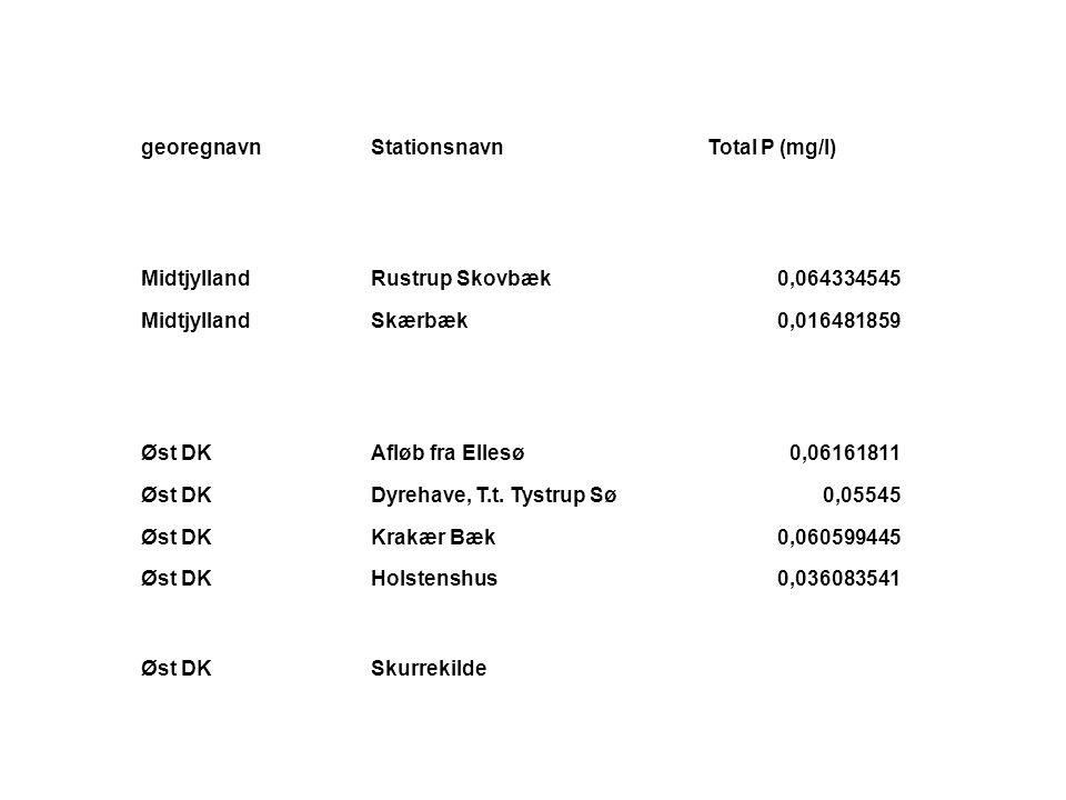 georegnavnStationsnavnTotal P (mg/l) MidtjyllandRustrup Skovbæk0,064334545 MidtjyllandSkærbæk0,016481859 Øst DKAfløb fra Ellesø0,06161811 Øst DKDyrehave, T.t.