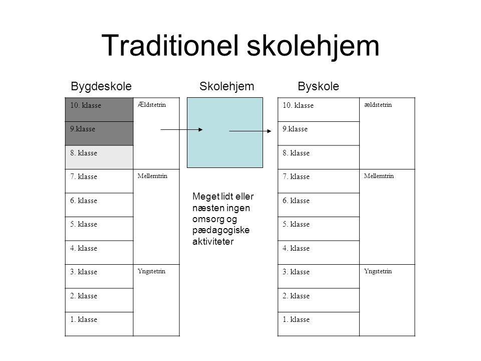 Traditionel skolehjem 10. klasse Æ ldstetrin 9.klasse 8.