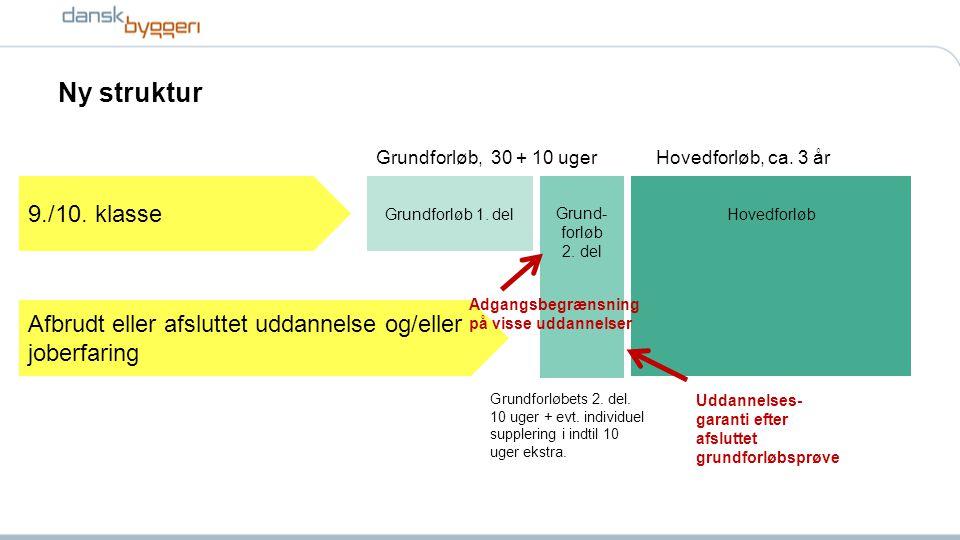 Ny struktur Grundforløb 1. delHovedforløb Grund- forløb 2.