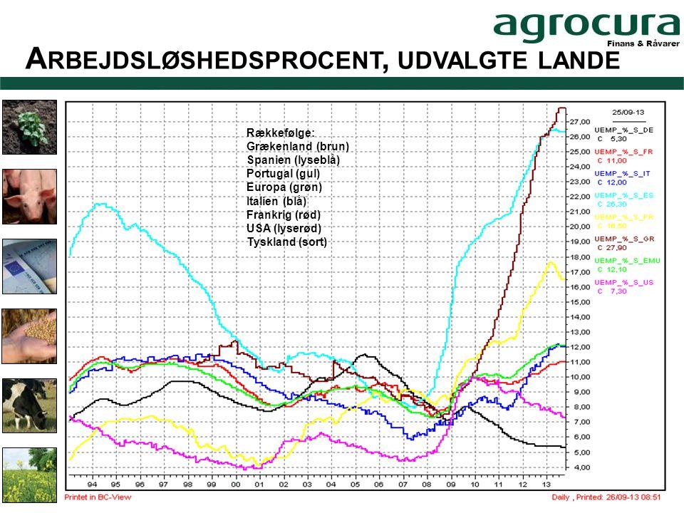 Finans & Råvarer A RBEJDSLØSHEDSPROCENT, UDVALGTE LANDE Rækkefølge: Grækenland (brun) Spanien (lyseblå) Portugal (gul) Europa (grøn) Italien (blå) Frankrig (rød) USA (lyserød) Tyskland (sort)
