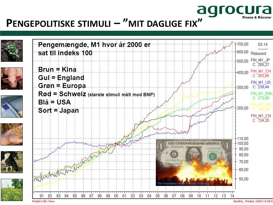 Finans & Råvarer P ENGEPOLITISKE STIMULI – MIT DAGLIGE FIX Pengemængde, M1 hvor år 2000 er sat til indeks 100 Brun = Kina Gul = England Grøn = Europa Rød = Schweiz (største stimuli målt mod BNP) Blå = USA Sort = Japan
