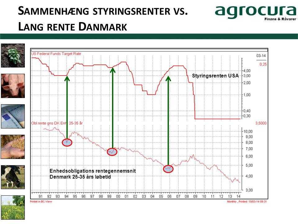 Finans & Råvarer Styringsrenten USA Enhedsobligations rentegennemsnit Denmark 25-35 års løbetid S AMMENHÆNG STYRINGSRENTER VS.