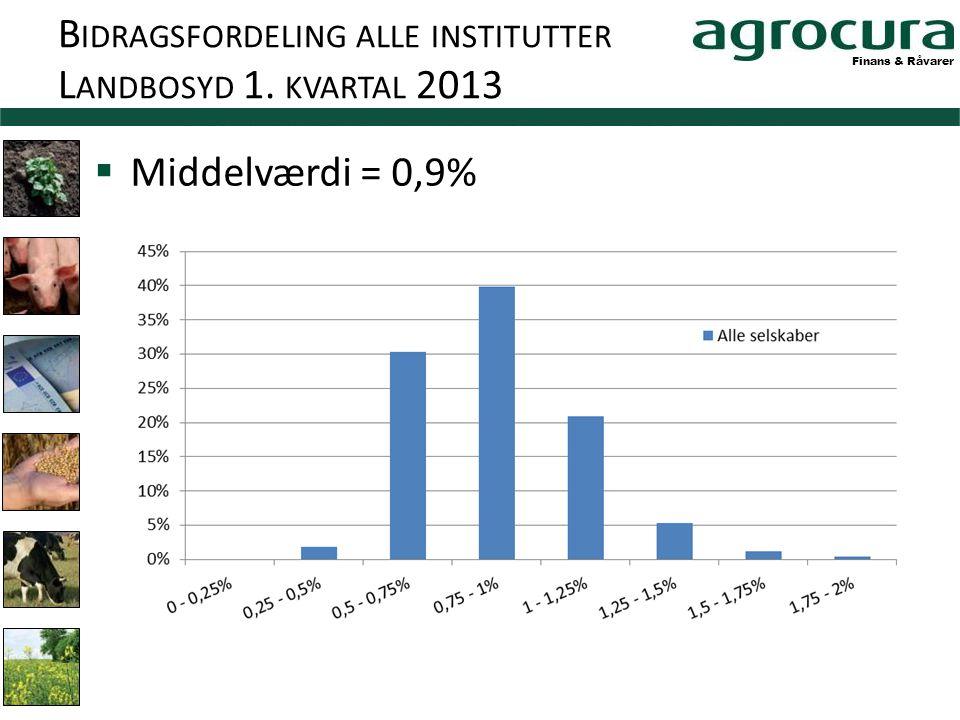 Finans & Råvarer B IDRAGSFORDELING ALLE INSTITUTTER L ANDBOSYD 1. KVARTAL 2013  Middelværdi = 0,9%