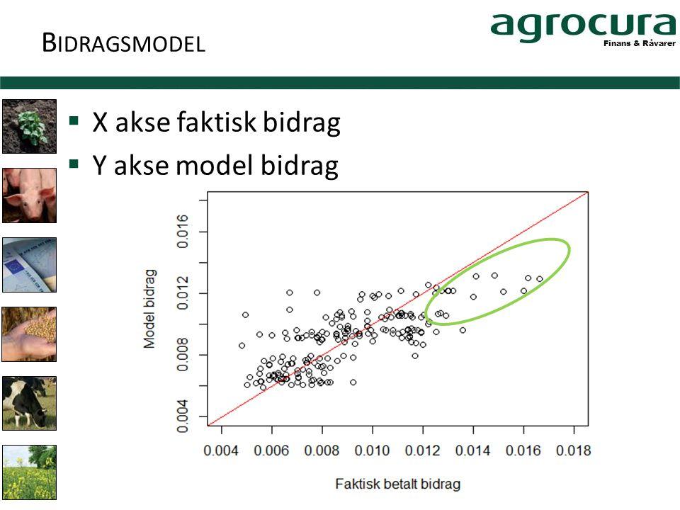 Finans & Råvarer B IDRAGSMODEL  X akse faktisk bidrag  Y akse model bidrag