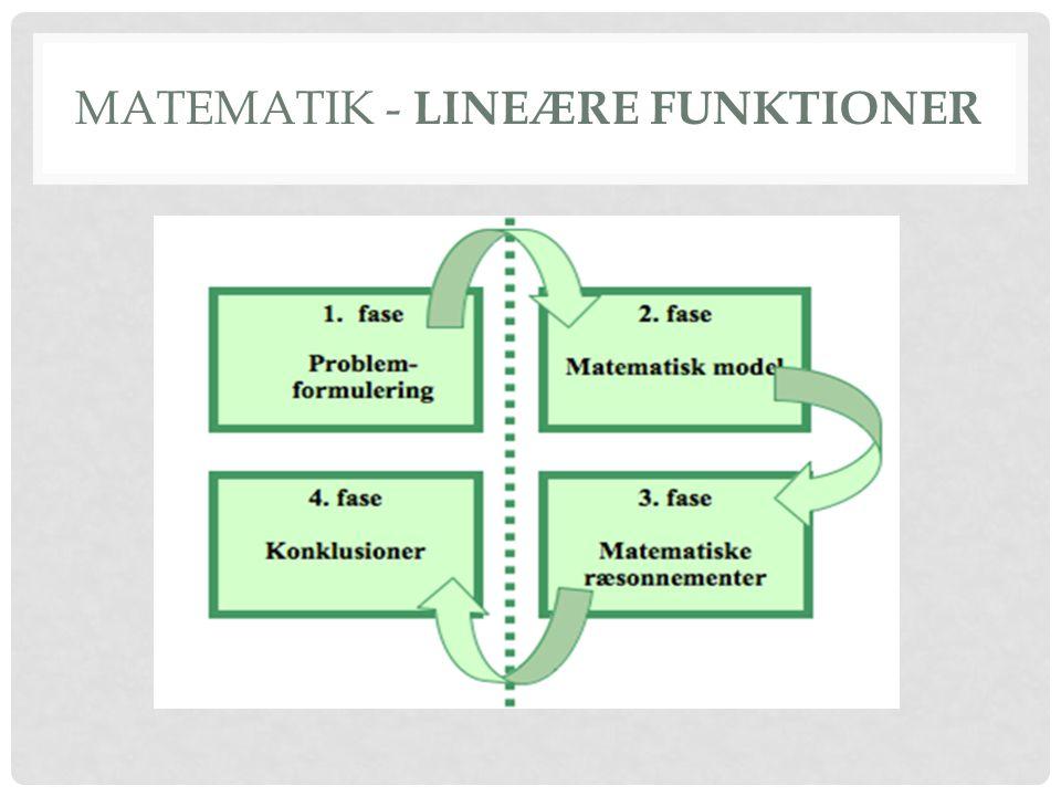• Gennemgang af de 4 faser Fase 1 – Præsentation af opgaven • Fase 2 – Uddybning af fase 1 med matematik symboler.