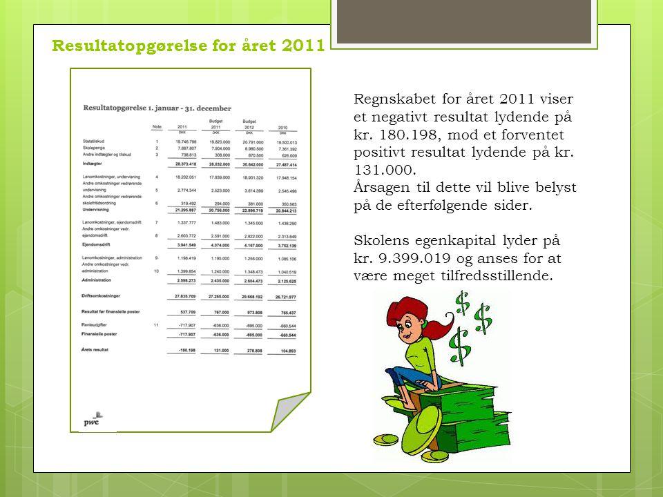 Regnskabet for året 2011 viser et negativt resultat lydende på kr.