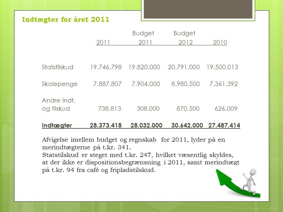 Indtægter for året 2011 Budget Budget 2011 2011 2012 2010 Statstilskud 19.746.798 19.820.000 20.791.000 19.500.013 Skolepenge 7.887.807 7.904.000 8.980.5007.361.392 Andre indt.