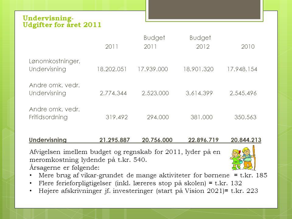 Budget 2011 2011 2012 2010 Lønomkostninger, Undervisning 18.202.051 17.939.000 18.901.320 17.948.154 Andre omk.