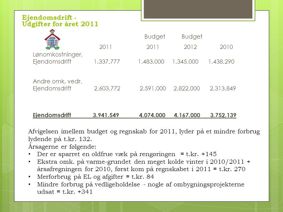 Budget Budget 2011 2011 2012 2010 Lønomkostninger, Ejendomsdrift 1.337.777 1.483.0001.345.000 1.438.290 Andre omk.