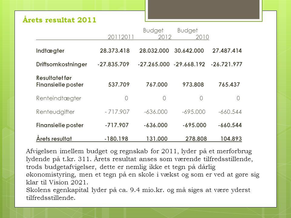 Budget Budget 20112011 2012 2010 Indtægter 28.373.418 28.032.000 30.642.000 27.487.414 Driftsomkostninger -27.835.709 -27.265.000 -29.668.192 -26.721.977 Resultatet før Finansielle poster 537.709 767.000 973.808 765.437 Renteindtægter 0 0 0 0 Renteudgifter - 717.907 -636.000 -695.000 -660.544 Finansielle poster -717.907 -636.000 -695.000 -660.544 Årets resultat -180.198 131.000 278.808 104.893 Årets resultat 2011 Afvigelsen imellem budget og regnskab for 2011, lyder på et merforbrug lydende på t.kr.