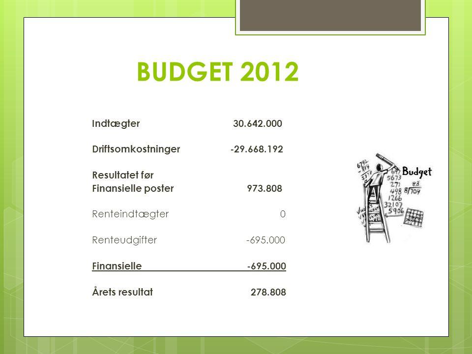 BUDGET 2012 Indtægter 30.642.000 Driftsomkostninger -29.668.192 Resultatet før Finansielle poster 973.808 Renteindtægter 0 Renteudgifter -695.000 Finansielle -695.000 Årets resultat 278.808