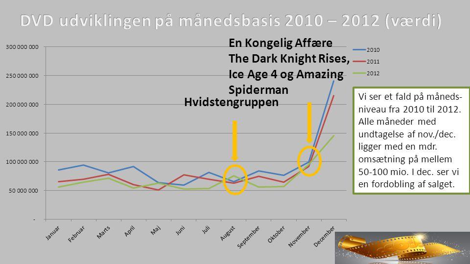 Vi ser et fald på måneds- niveau fra 2010 til 2012.