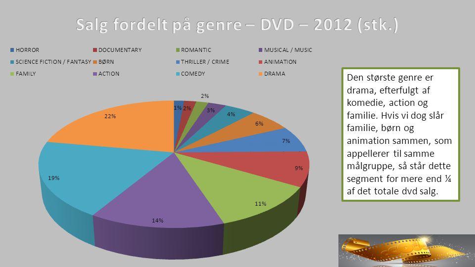 Den største genre er drama, efterfulgt af komedie, action og familie.