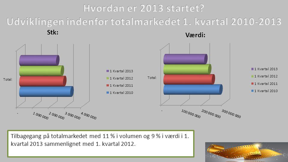 Tilbagegang på totalmarkedet med 11 % i volumen og 9 % i værdi i 1.