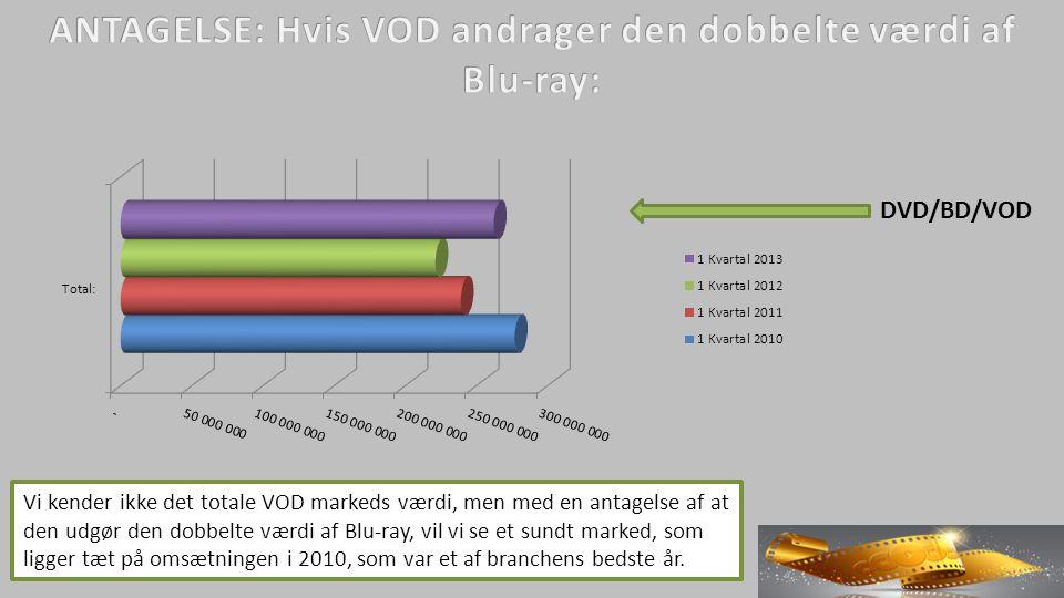Vi kender ikke det totale VOD markeds værdi, men med en antagelse af at den udgør den dobbelte værdi af Blu-ray, vil vi se et sundt marked, som ligger tæt på omsætningen i 2010, som var et af branchens bedste år.