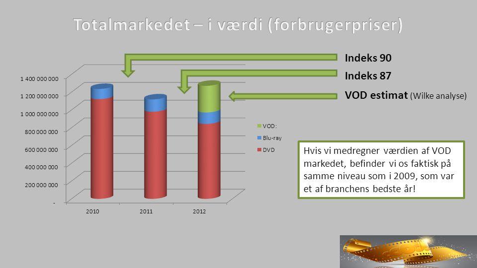 VOD estimat (Wilke analyse) Indeks 90 Indeks 87 Hvis vi medregner værdien af VOD markedet, befinder vi os faktisk på samme niveau som i 2009, som var et af branchens bedste år!