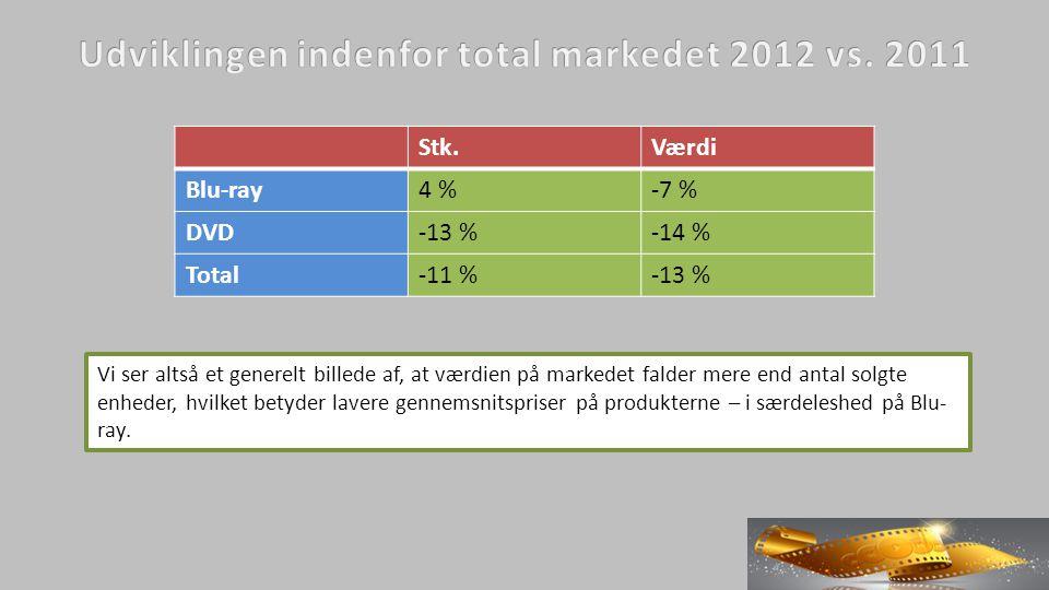 Stk.Værdi Blu-ray4 %-7 % DVD-13 %-14 % Total-11 %-13 % Vi ser altså et generelt billede af, at værdien på markedet falder mere end antal solgte enheder, hvilket betyder lavere gennemsnitspriser på produkterne – i særdeleshed på Blu- ray.