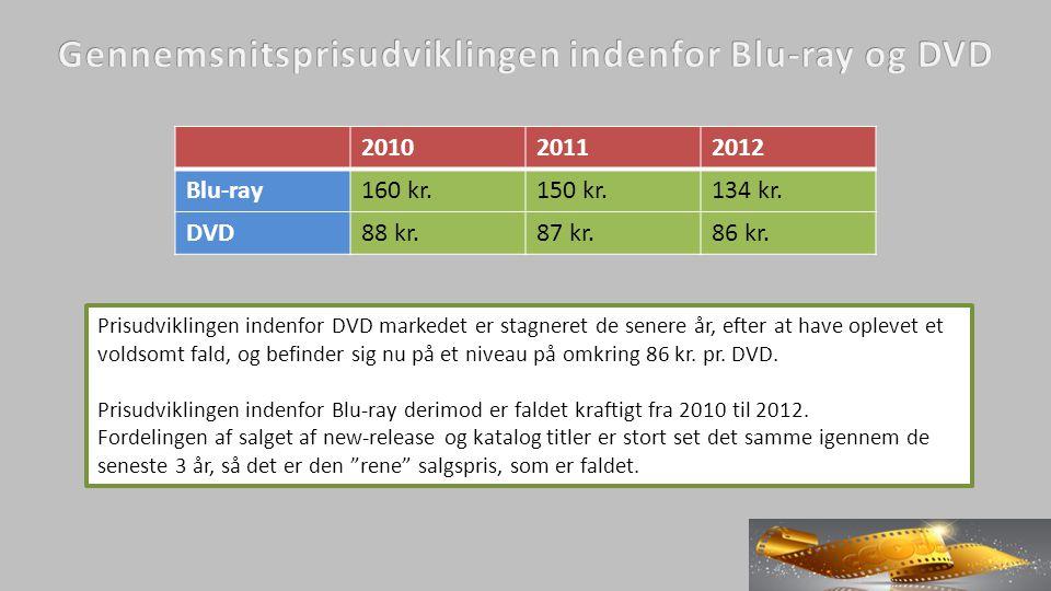 Prisudviklingen indenfor DVD markedet er stagneret de senere år, efter at have oplevet et voldsomt fald, og befinder sig nu på et niveau på omkring 86 kr.