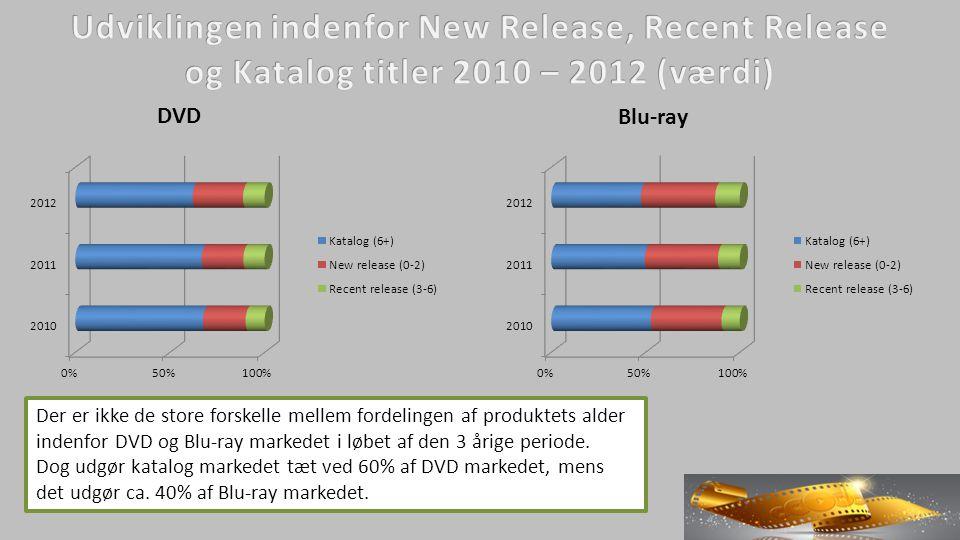 Der er ikke de store forskelle mellem fordelingen af produktets alder indenfor DVD og Blu-ray markedet i løbet af den 3 årige periode.