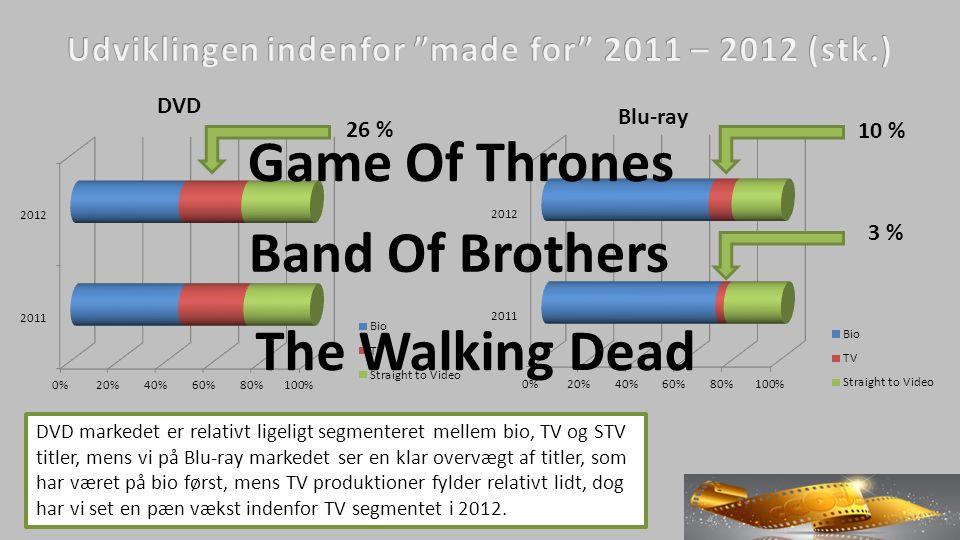 DVD markedet er relativt ligeligt segmenteret mellem bio, TV og STV titler, mens vi på Blu-ray markedet ser en klar overvægt af titler, som har været på bio først, mens TV produktioner fylder relativt lidt, dog har vi set en pæn vækst indenfor TV segmentet i 2012.