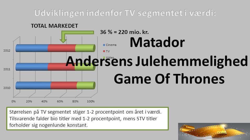 Størrelsen på TV segmentet stiger 1-2 procentpoint om året i værdi.