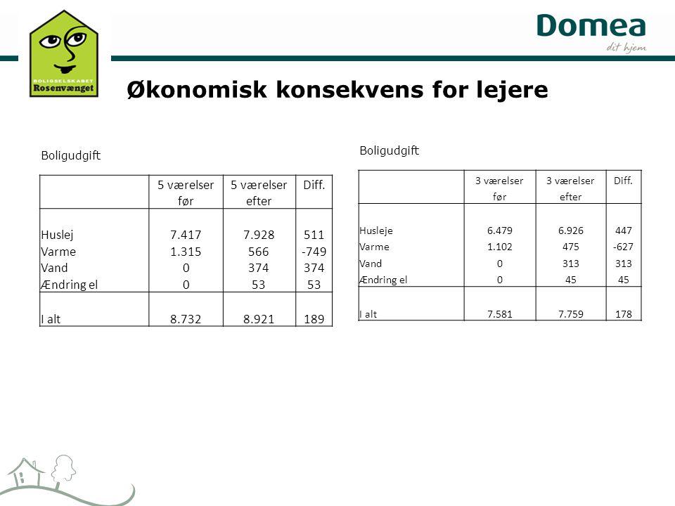 Økonomisk konsekvens for lejere Boligudgift 3 værelser Diff.
