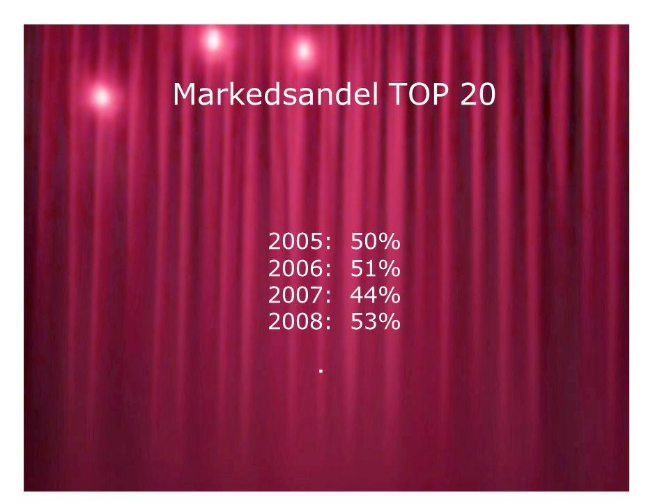 Markedsandel TOP 20 2005: 50% 2006: 51% 2007: 44% 2008: 53%.