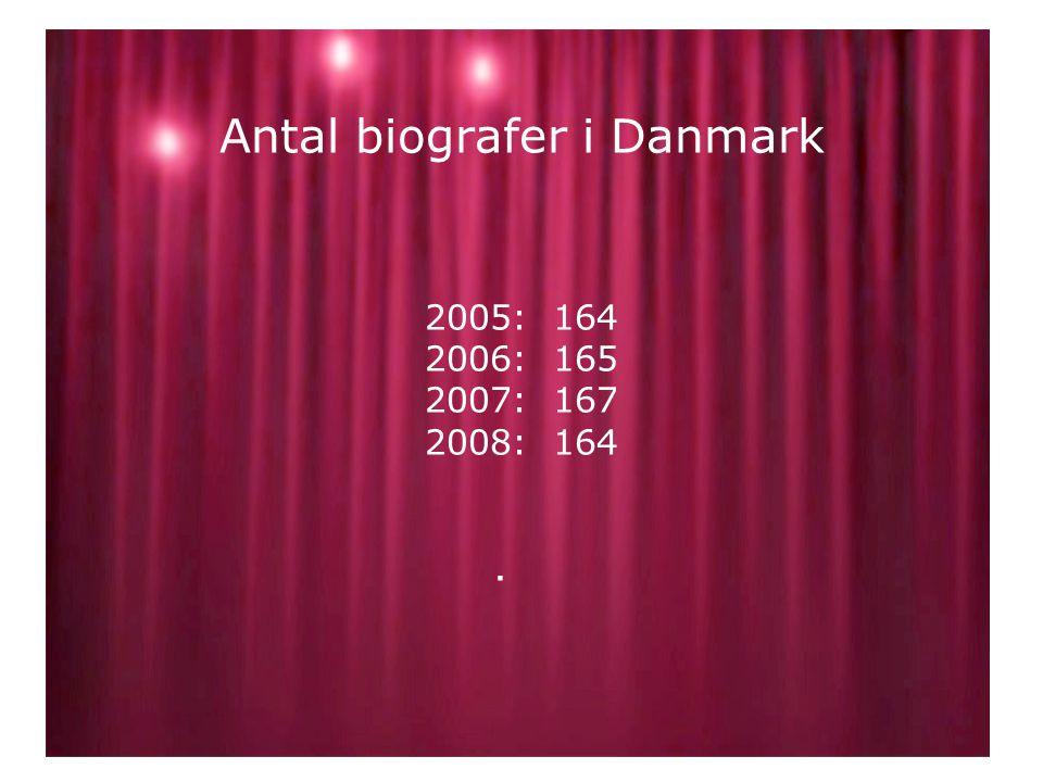 Antal biografer i Danmark 2005: 164 2006: 165 2007: 167 2008: 164.