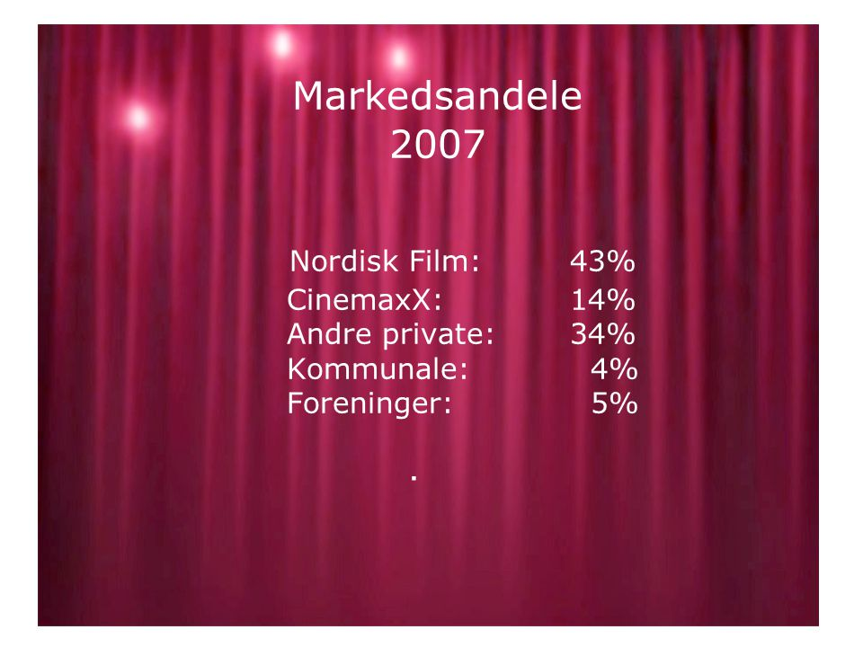 Markedsandele 2007 Nordisk Film: 43% CinemaxX: 14% Andre private: 34% Kommunale: 4% Foreninger: 5%.