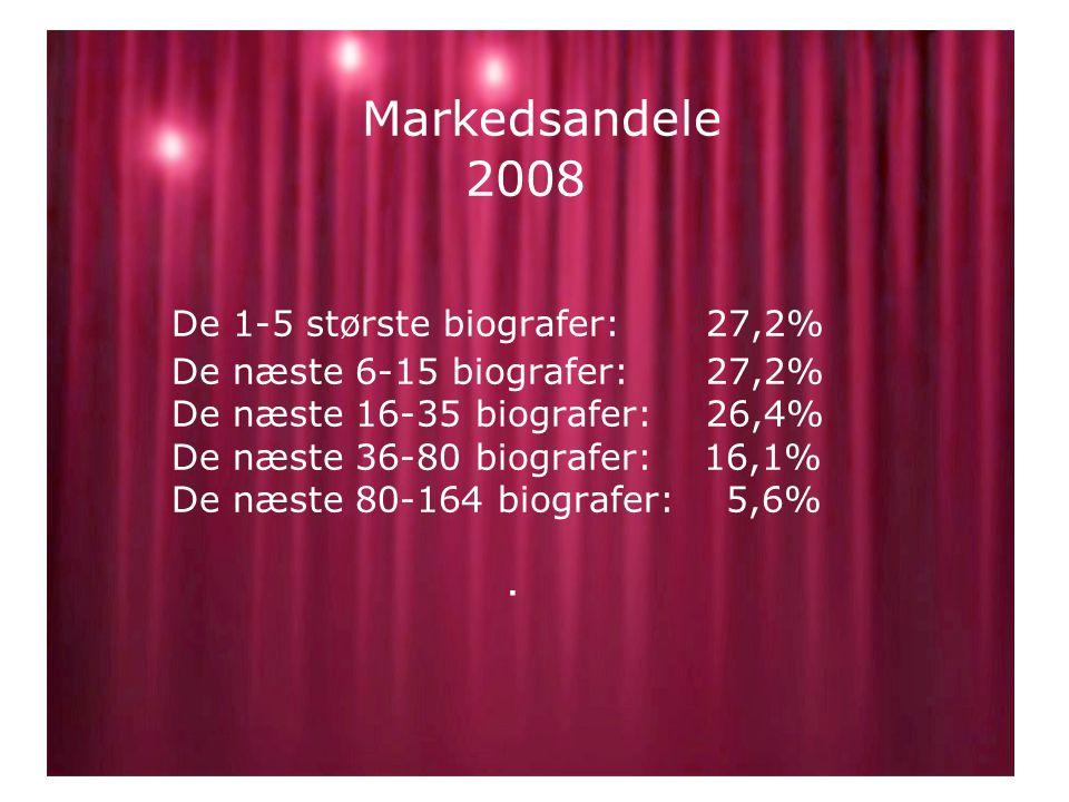 Markedsandele 2008 De 1-5 største biografer: 27,2% De næste 6-15 biografer: 27,2% De næste 16-35 biografer: 26,4% De næste 36-80 biografer: 16,1% De næste 80-164 biografer: 5,6%.