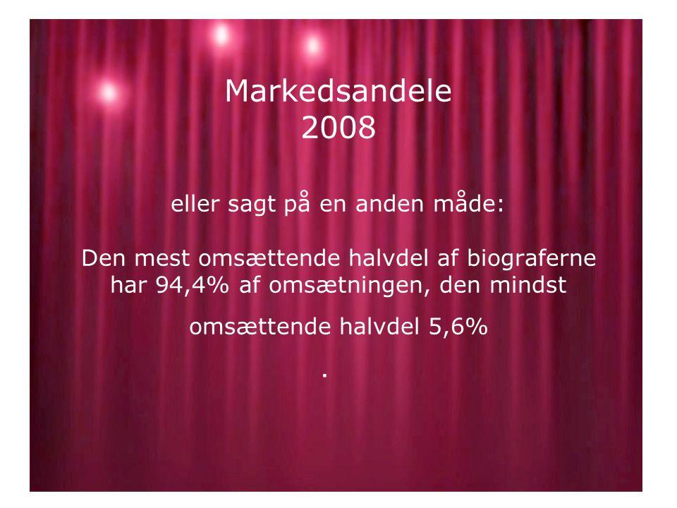 Markedsandele 2008 eller sagt på en anden måde: Den mest omsættende halvdel af biograferne har 94,4% af omsætningen, den mindst omsættende halvdel 5,6%.