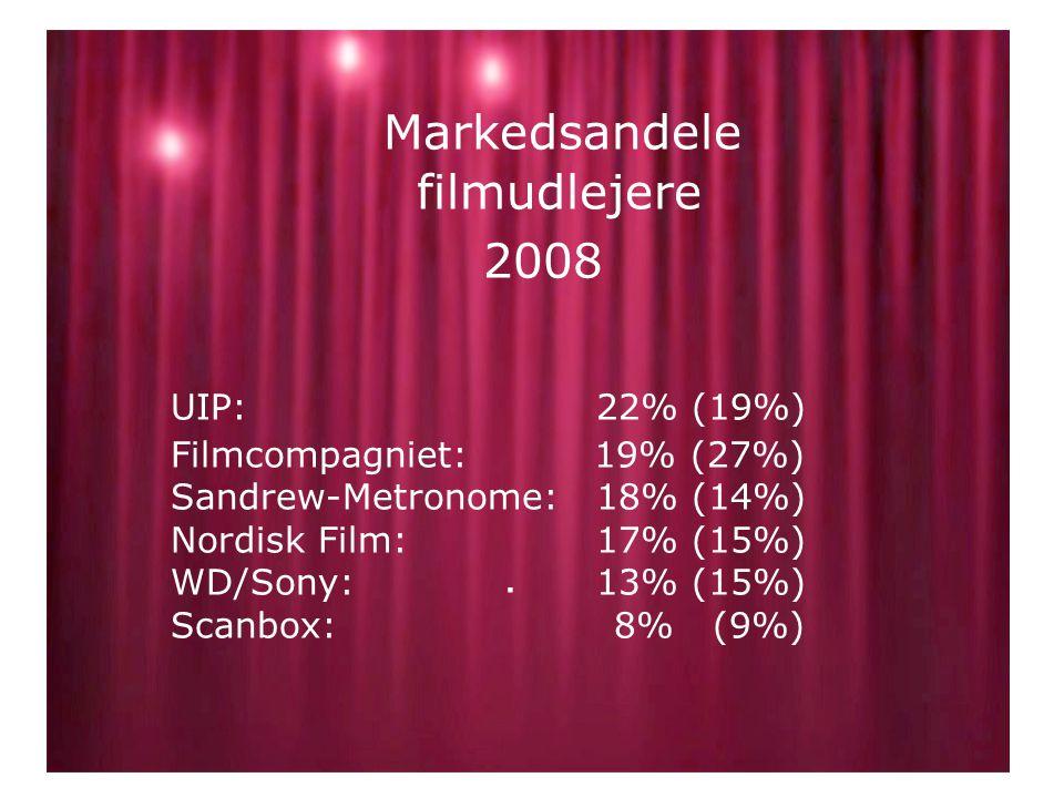 Markedsandele filmudlejere 2008 UIP: 22% (19%) Filmcompagniet: 19% (27%) Sandrew-Metronome:18% (14%) Nordisk Film: 17% (15%) WD/Sony: 13% (15%) Scanbox: 8% (9%).