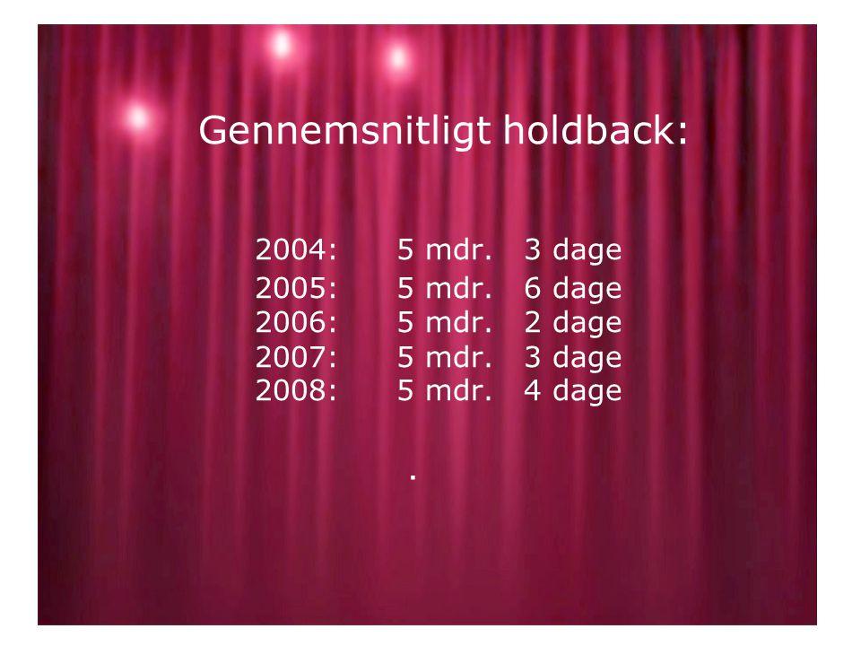 Gennemsnitligt holdback: 2004:5 mdr. 3 dage 2005: 5 mdr.