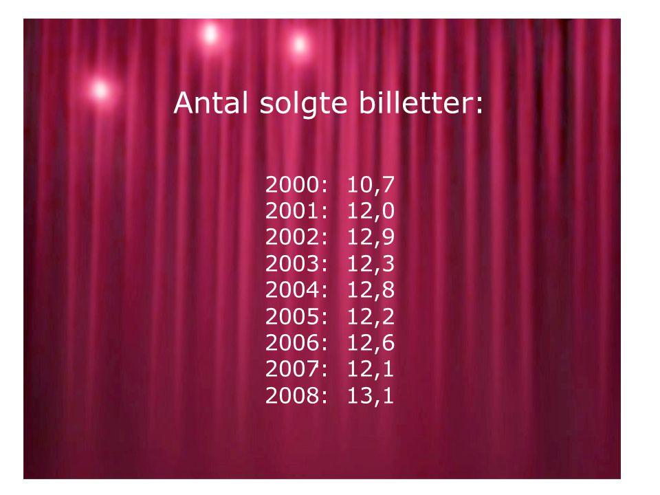 Antal solgte billetter: 2000: 10,7 2001: 12,0 2002: 12,9 2003: 12,3 2004: 12,8 2005: 12,2 2006: 12,6 2007: 12,1 2008: 13,1.
