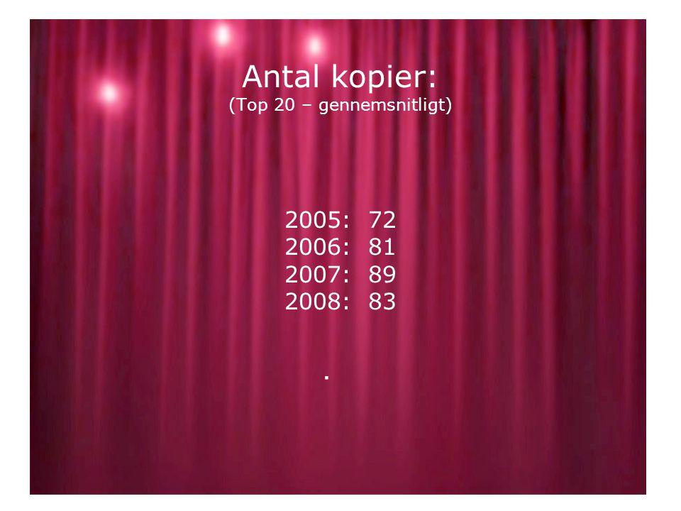 Antal kopier: (Top 20 – gennemsnitligt) 2005: 72 2006: 81 2007: 89 2008: 83.