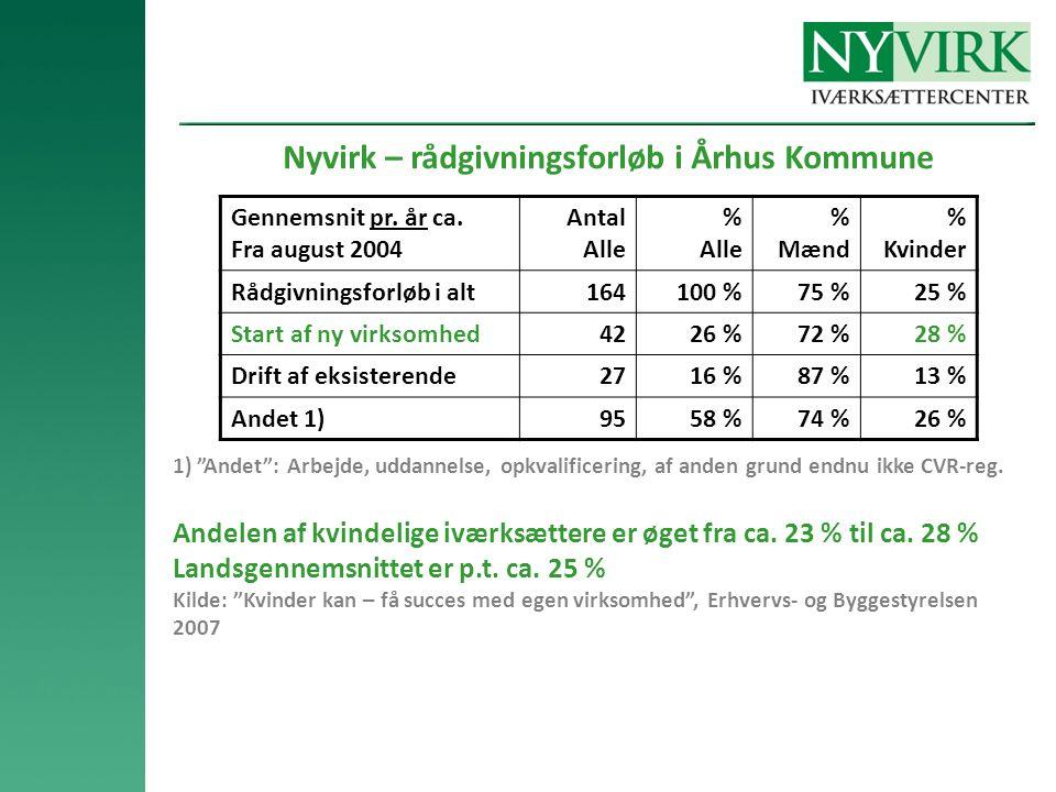Nyvirk – rådgivningsforløb i Århus Kommune Gennemsnit pr.