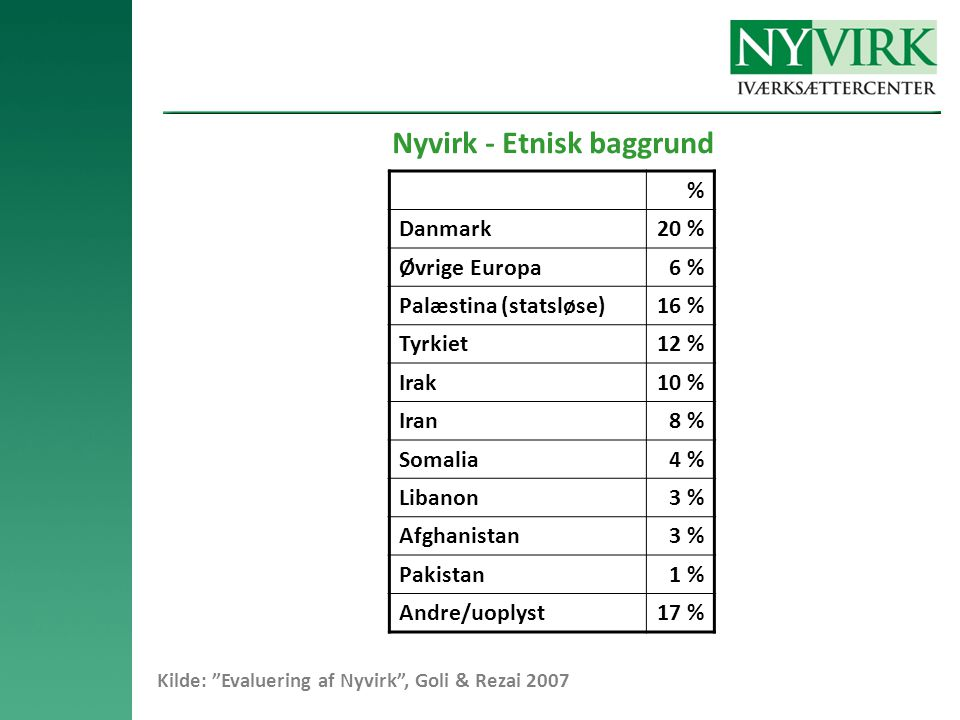 Nyvirk - Etnisk baggrund % Danmark20 % Øvrige Europa6 % Palæstina (statsløse)16 % Tyrkiet12 % Irak10 % Iran8 % Somalia4 % Libanon3 % Afghanistan3 % Pakistan1 % Andre/uoplyst17 % Kilde: Evaluering af Nyvirk , Goli & Rezai 2007