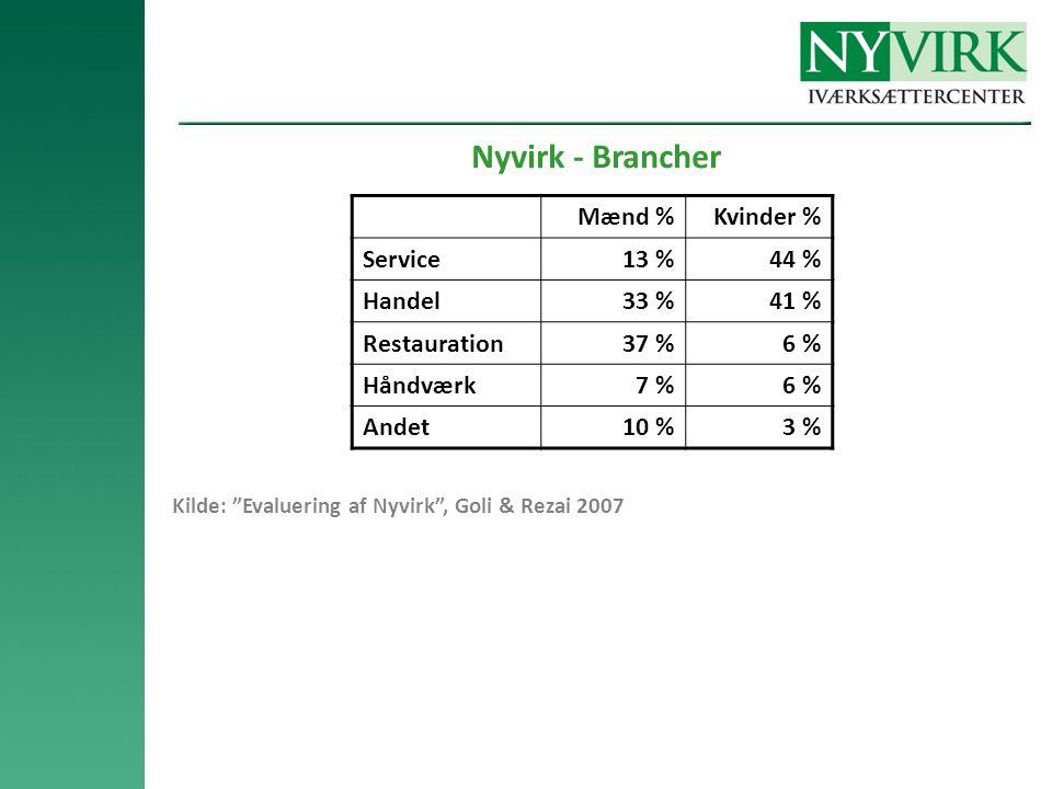 Nyvirk - Brancher Mænd %Kvinder % Service13 %44 % Handel33 %41 % Restauration37 %6 % Håndværk7 %6 % Andet10 %3 % Kilde: Evaluering af Nyvirk , Goli & Rezai 2007